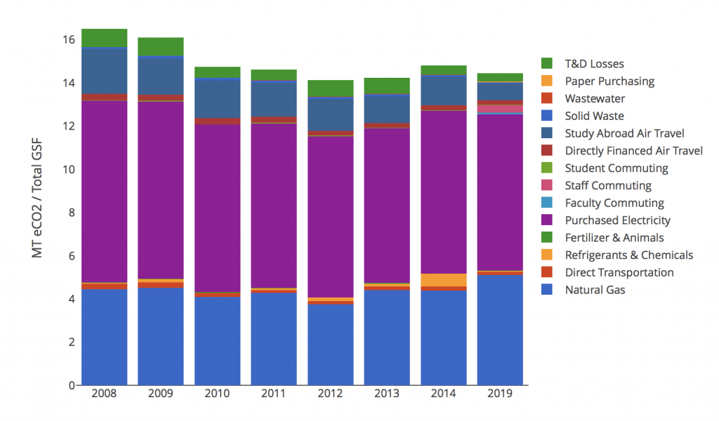 Bar chart comparing Kalamazoo College's Yearly Carbon Emissions from 2008 to 2019. There is no data recorded from 2015 to 2018. In 2019, there is a slight decrease from previous years.
